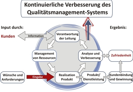 Qualitaetsmanagement ISO 9001, ISO 9001:2008